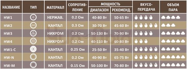 Таблица испарителей iJust3